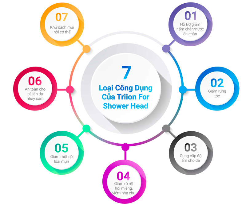 7 công dụng của vòi Triion
