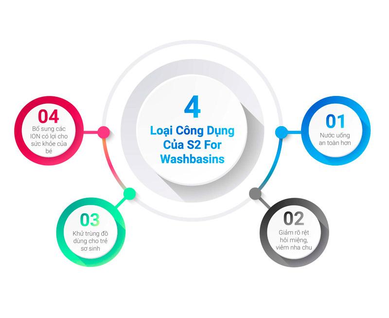 4 loại công dụng của vòi nước Ion S2